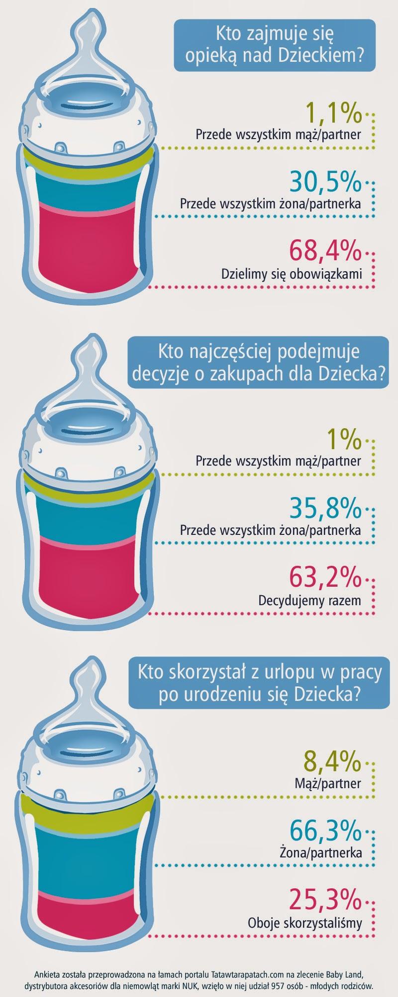 grafika_butelki_wykres_pion_blogo