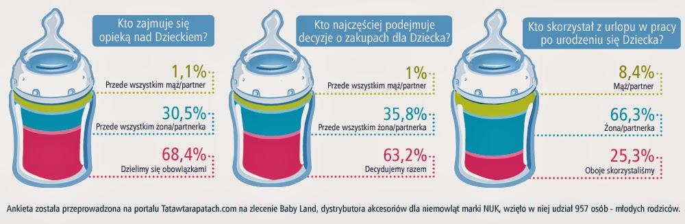 grafika_butelki_wykres_poziom_blogo